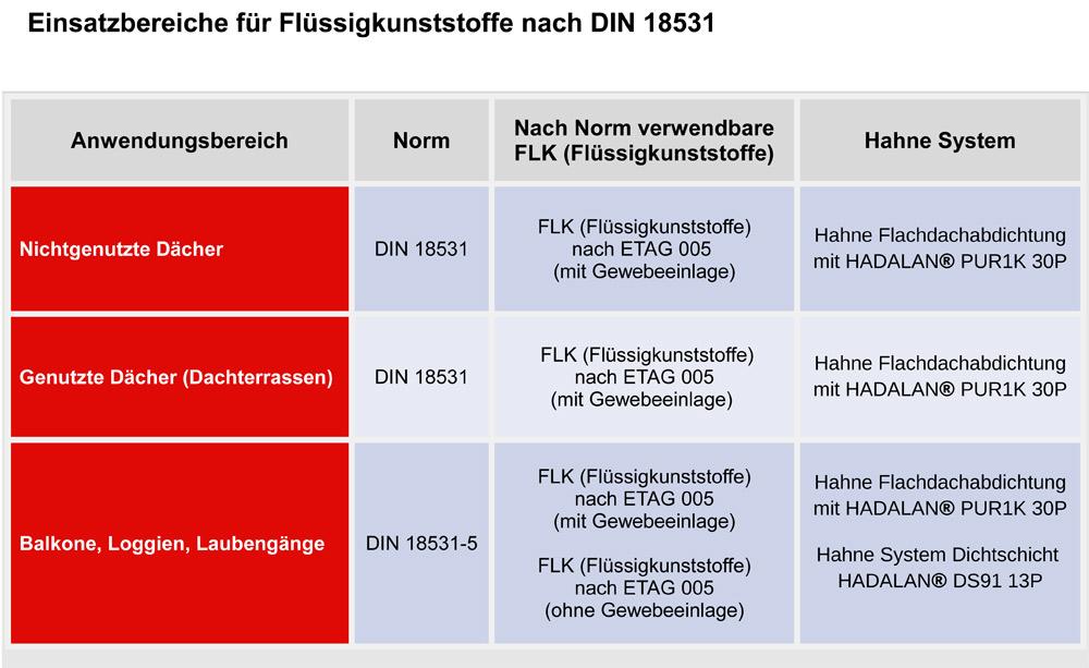 Balkonabdichtung Heinrich Hahne Gmbh Co Kg
